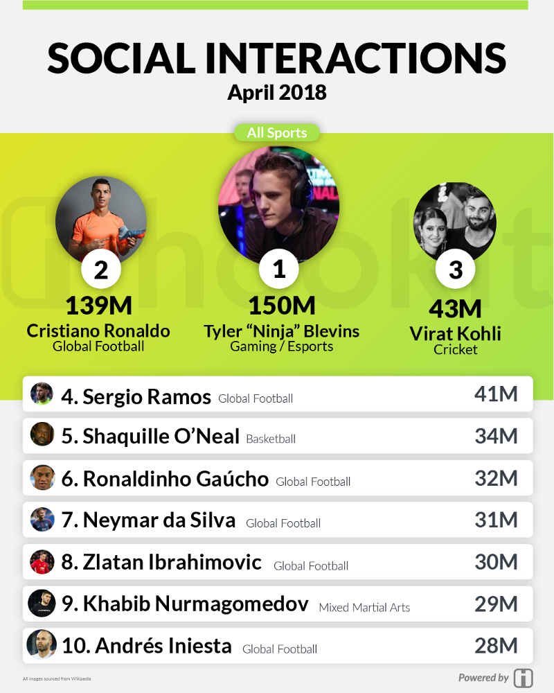 Hookit's Monthly Social Rankings