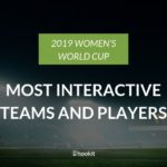 Top Social Interactions During the Women's World Cup
