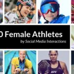 Infographic - Top 50 Female Athletes in Sport Sponsorships: First Half 2019